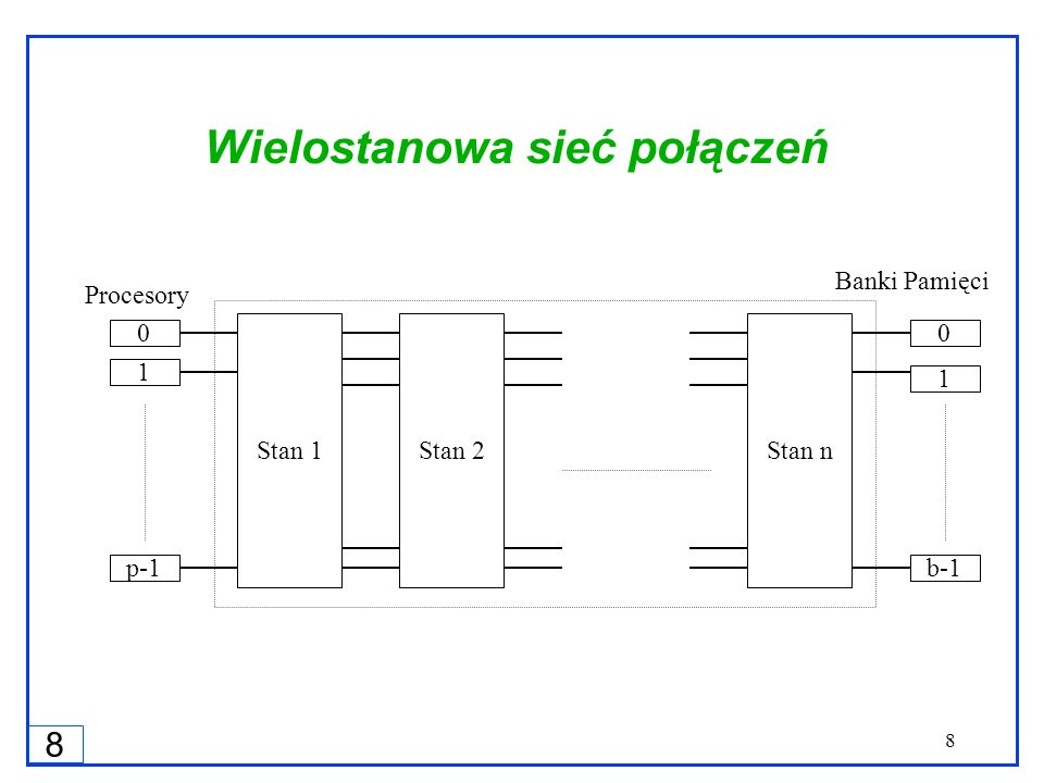 8 8 Wielostanowa sieć połączeń Stan 1Stan 2Stan n 0 1 p-1 0 1 b-1 Procesory Banki Pamięci