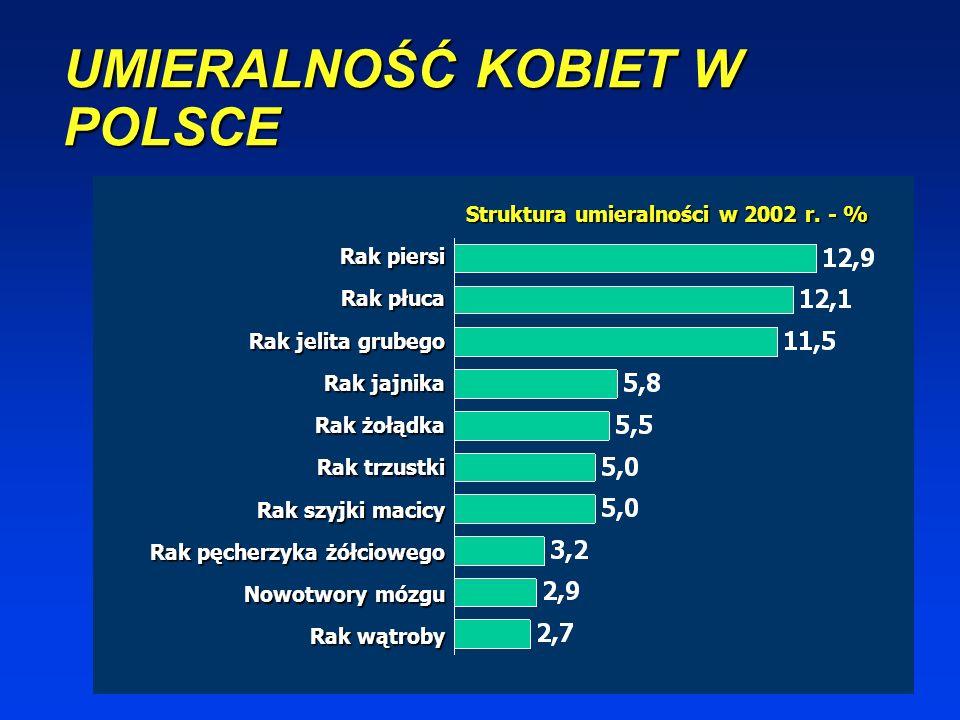 UMIERALNOŚĆ MĘŻCZYZN W POLSCE Struktura umieralności w 2002 r. - % Rak płuca Rak jelita grubego Rak żołądka Rak prostaty Rak pęcherza moczowego Rak tr