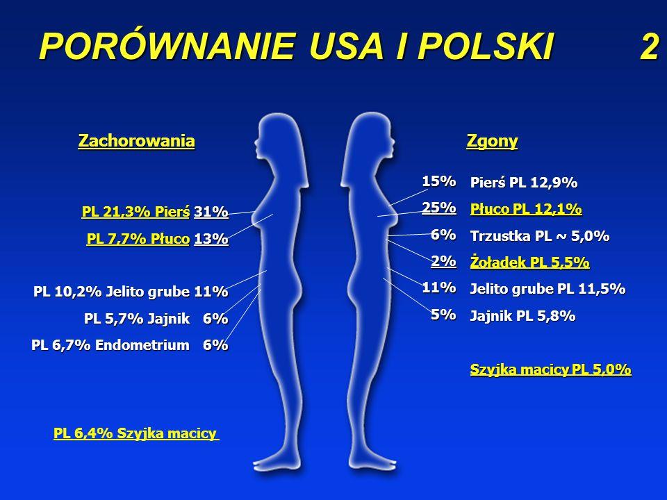 PORÓWNANIE USA I POLSKI1 Zachorowania Zgony PL 26,1% Płuco PL 11,1% Jelito grube PL 9,0% Prostata PL 6,6% Pęcherz M. 14%10% 31% 31%6% Płuco PL 33,3% T