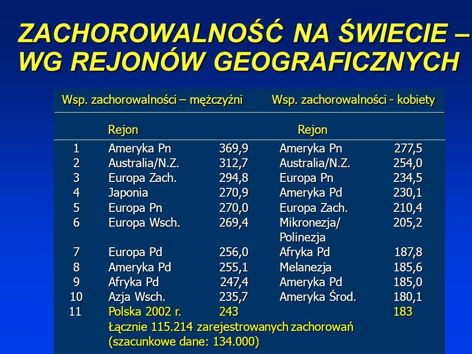 ZACHOROWALNOŚĆ NA ŚWIECIE – WG REJONÓW GEOGRAFICZNYCH 1Ameryka Pn369,9Ameryka Pn 277,5 2Australia/N.Z.312,7Australia/N.Z.254,0 3Europa Zach.294,8Europa Pn 234,5 4Japonia270,9Ameryka Pd 230,1 5Europa Pn270,0Europa Zach.