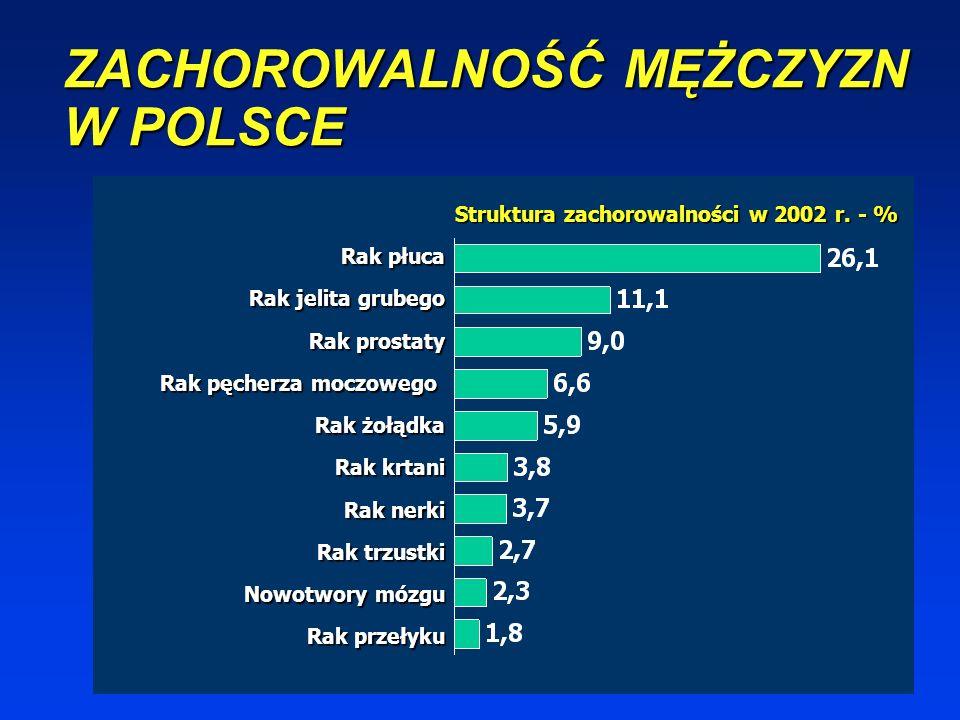 ZACHOROWALNOŚĆ MĘŻCZYZN W POLSCE Struktura zachorowalności w 2002 r.