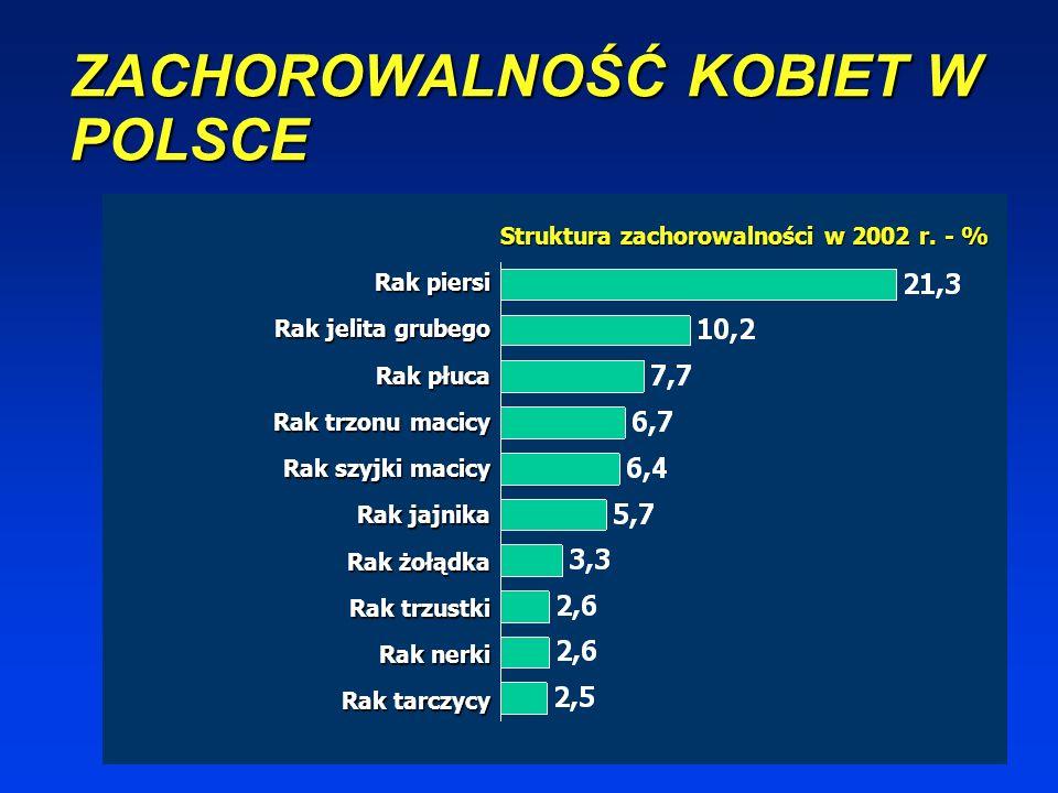 ZACHOROWALNOŚĆ MĘŻCZYZN W POLSCE Struktura zachorowalności w 2002 r. - % Rak płuca Rak jelita grubego Rak prostaty Rak pęcherza moczowego Rak żołądka