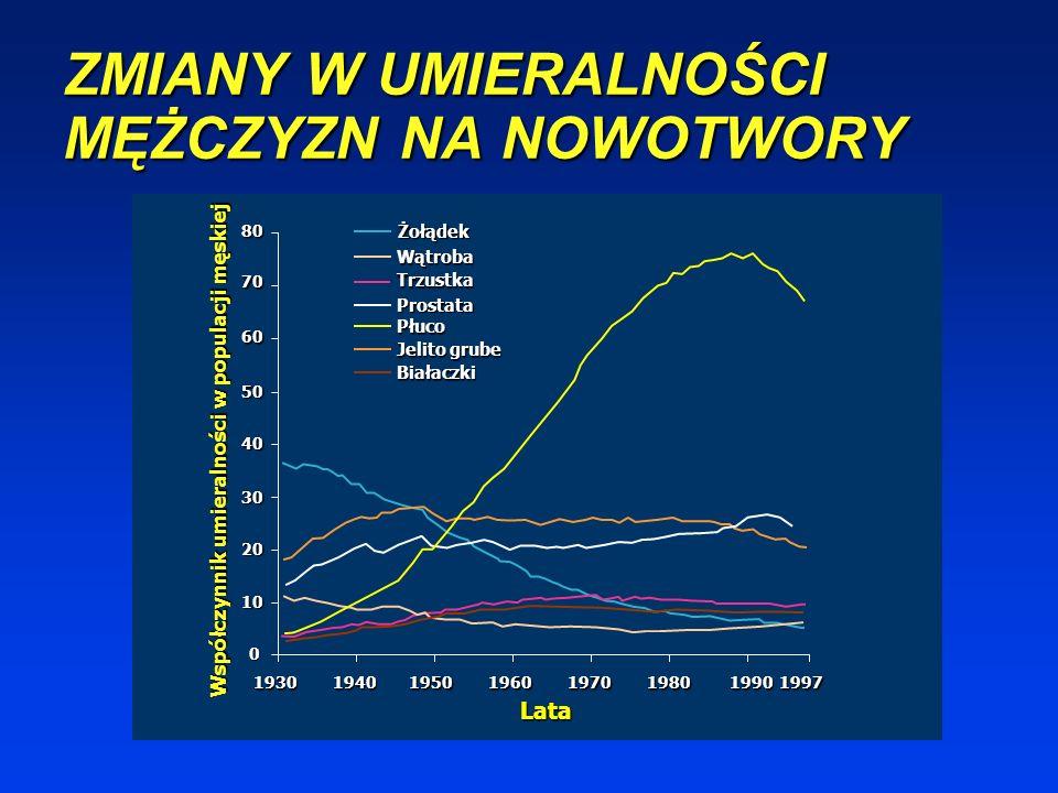 WSKAŹNIKI UMIERALNOŚCI W POLSCE NA NOWOTWORY W Polsce w 2002 r. zgłoszono 87.735 zgonów na nowotwory złośliwe (szacunkowe dane 99.700) W Polsce w 2002