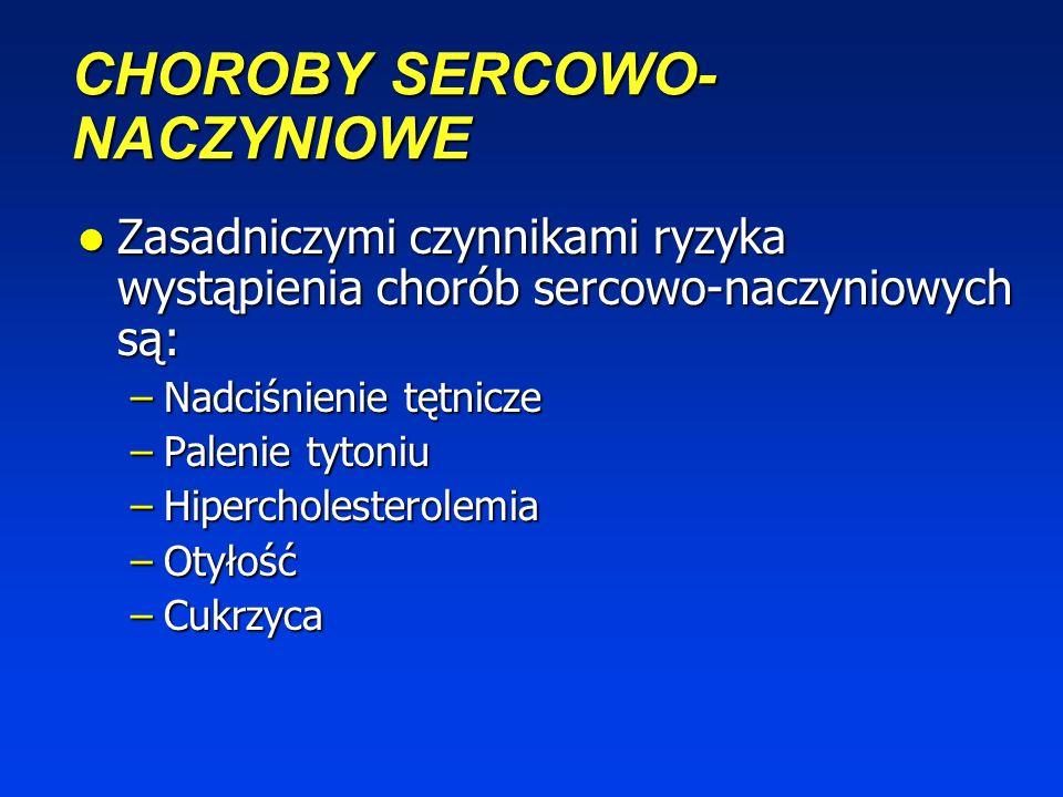 STRUKTURA UMIERALNOŚCI W POLSCE w 2002 r. % Całkowitej Liczby Zgonów Choroby Sercowo-Naczyniowe NowotworyWypadki Choroby Zakaźne