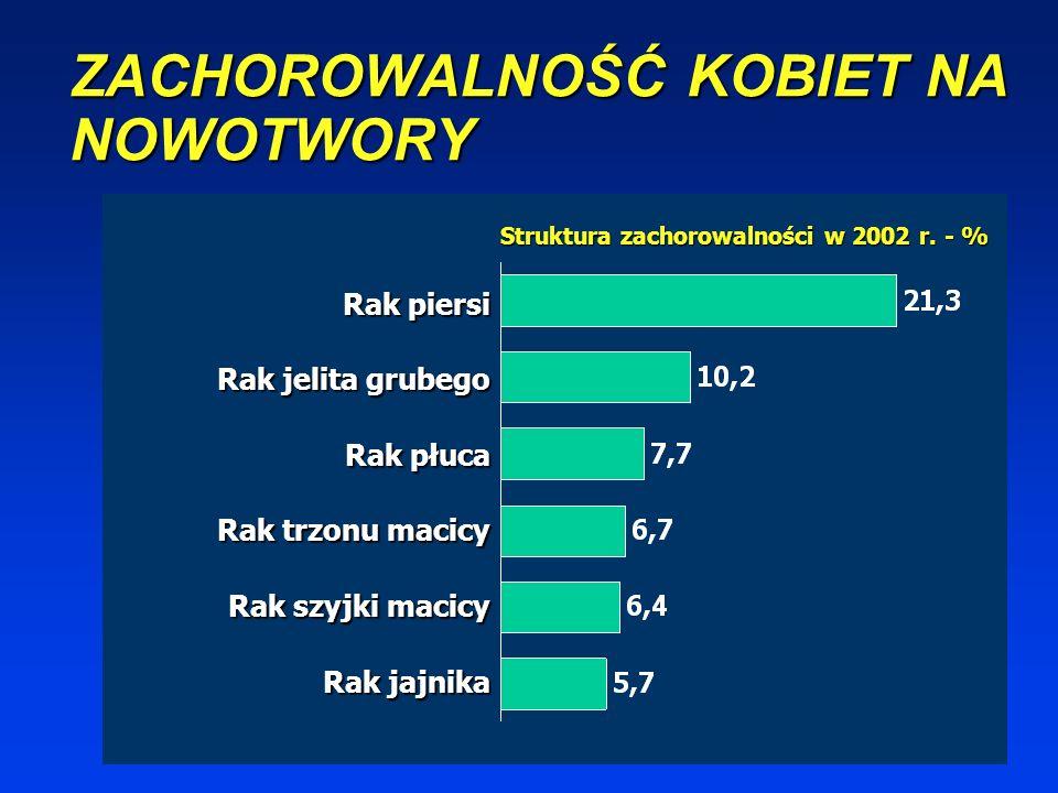 ZACHOROWALNOŚĆ MĘŻCZYZN NA NOWOTWORY Struktura zachorowalności w 2002 r. - % Rak płuca Rak jelita grubego Rak prostaty Rak pęcherza moczowego Rak żołą