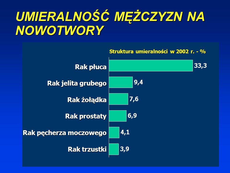 ZACHOROWALNOŚĆ KOBIET NA NOWOTWORY Rak piersi Rak jelita grubego Rak płuca Rak trzonu macicy Rak szyjki macicy Rak jajnika Struktura zachorowalności w