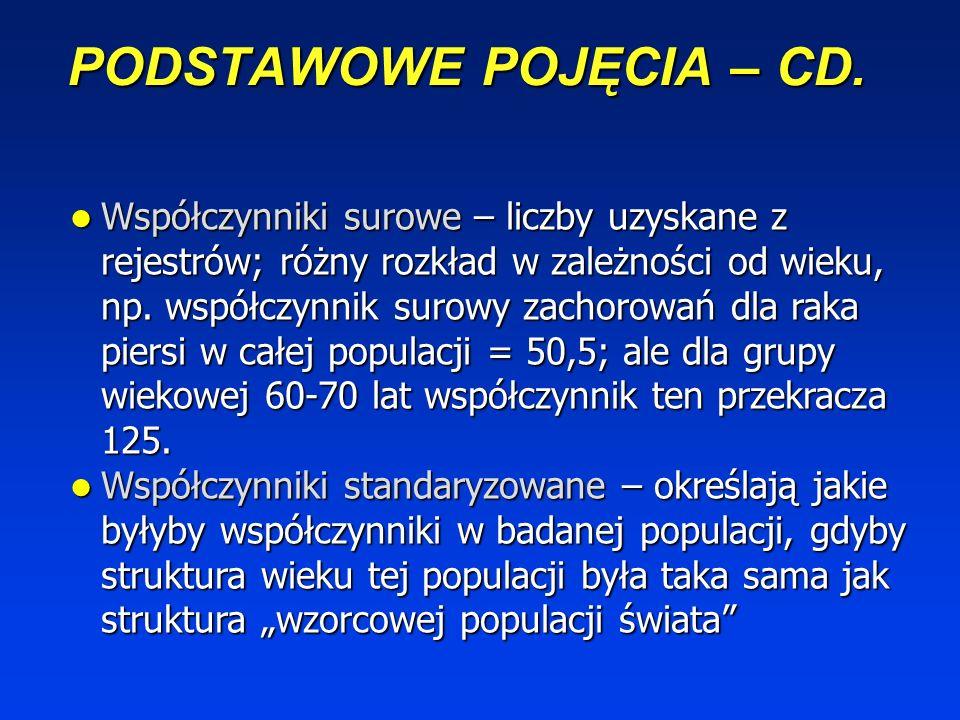 PODSTAWOWE POJĘCIA – CD.