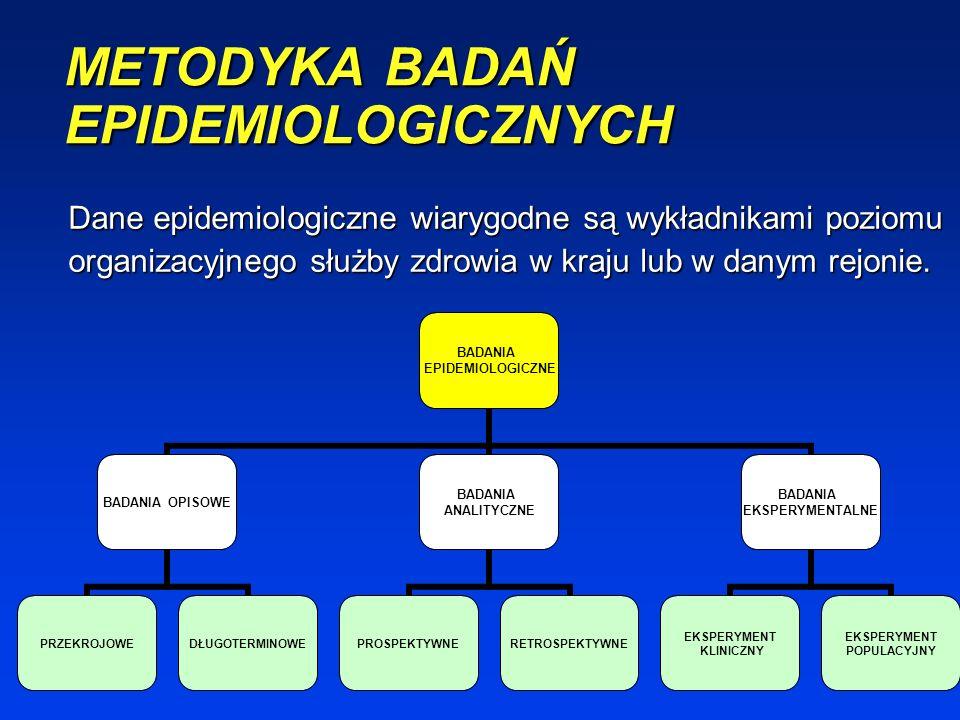 METODYKA BADAŃ EPIDEMIOLOGICZNYCH BADANIA EPIDEMIOLOGICZNE BADANIA OPISOWE PRZEKROJOWEDŁUGOTERMINOWE BADANIA ANALITYCZNE PROSPEKTYWNERETROSPEKTYWNE BADANIA EKSPERYMENTALNE EKSPERYMENT KLINICZNY EKSPERYMENT POPULACYJNY Dane epidemiologiczne wiarygodne są wykładnikami poziomu organizacyjnego służby zdrowia w kraju lub w danym rejonie.
