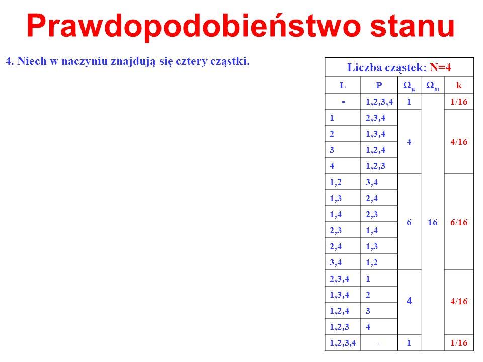 Prawdopodobieństwo stanu Liczba cząstek: N=4 LP m k - 1,2,3,41 16 1/16 12,3,4 44/16 21,3,4 31,2,4 41,2,3 1,23,4 66/16 1,32,4 1,42,3 1,4 2,41,3 3,41,2