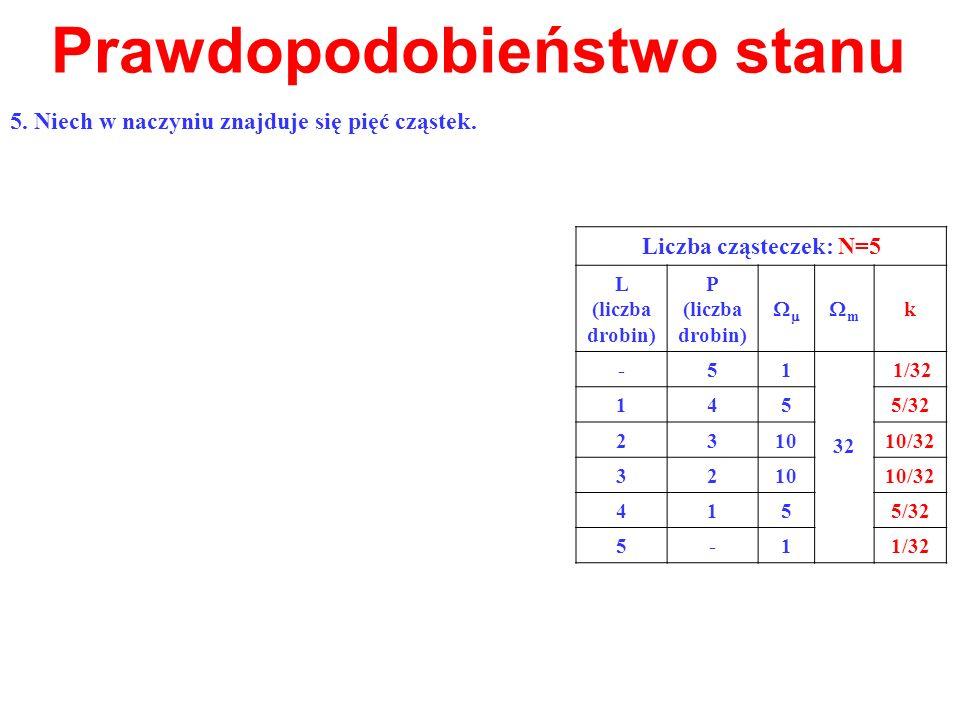 Prawdopodobieństwo stanu Liczba cząsteczek: N=5 L (liczba drobin) P (liczba drobin) m k -51 32 1/32 1455/32 231010/32 321010/32 4155/32 5-11/32 5. Nie
