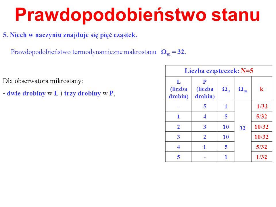 Prawdopodobieństwo stanu Dla obserwatora mikrostany: - dwie drobiny w L i trzy drobiny w P, Prawdopodobieństwo termodynamiczne makrostanu m = 32. Licz