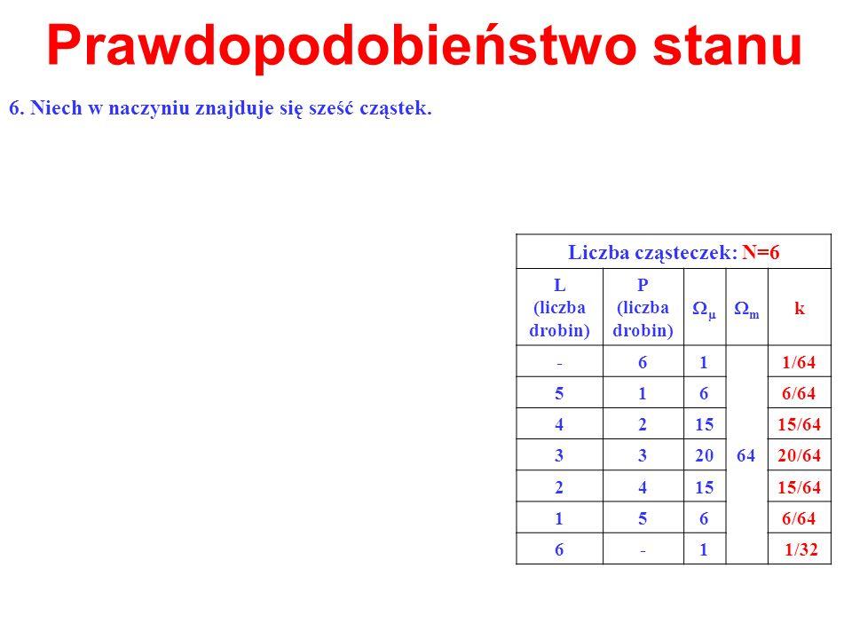 Prawdopodobieństwo stanu Liczba cząsteczek: N=6 L (liczba drobin) P (liczba drobin) m k -61 64 1/64 5166/64 421515/64 332020/64 241515/64 1566/64 6-1