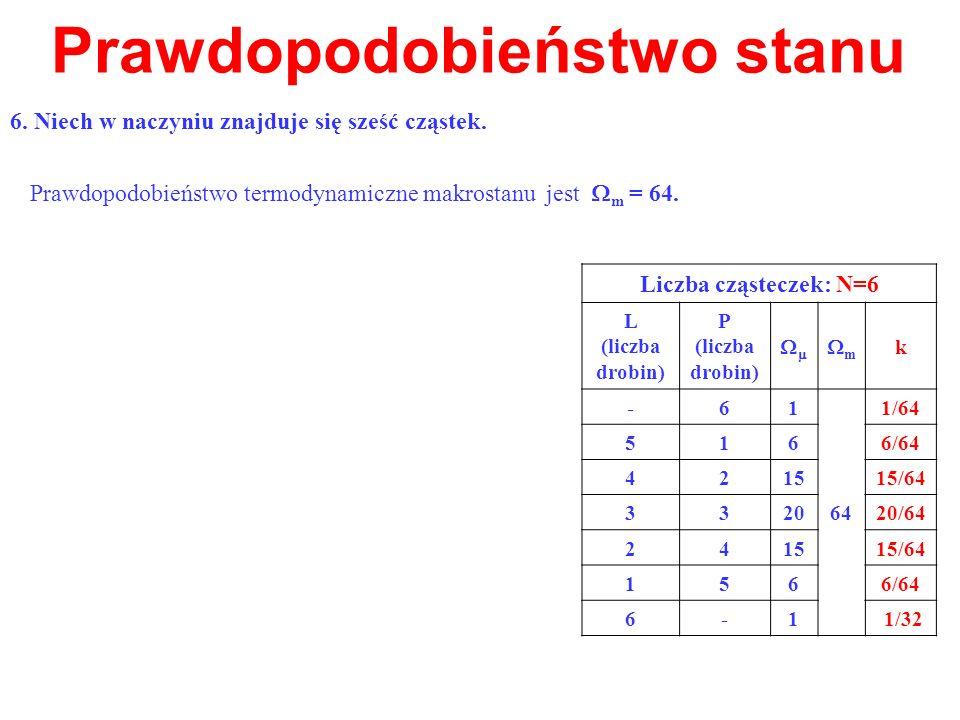 Prawdopodobieństwo stanu Prawdopodobieństwo termodynamiczne makrostanu jest m = 64. Liczba cząsteczek: N=6 L (liczba drobin) P (liczba drobin) m k -61
