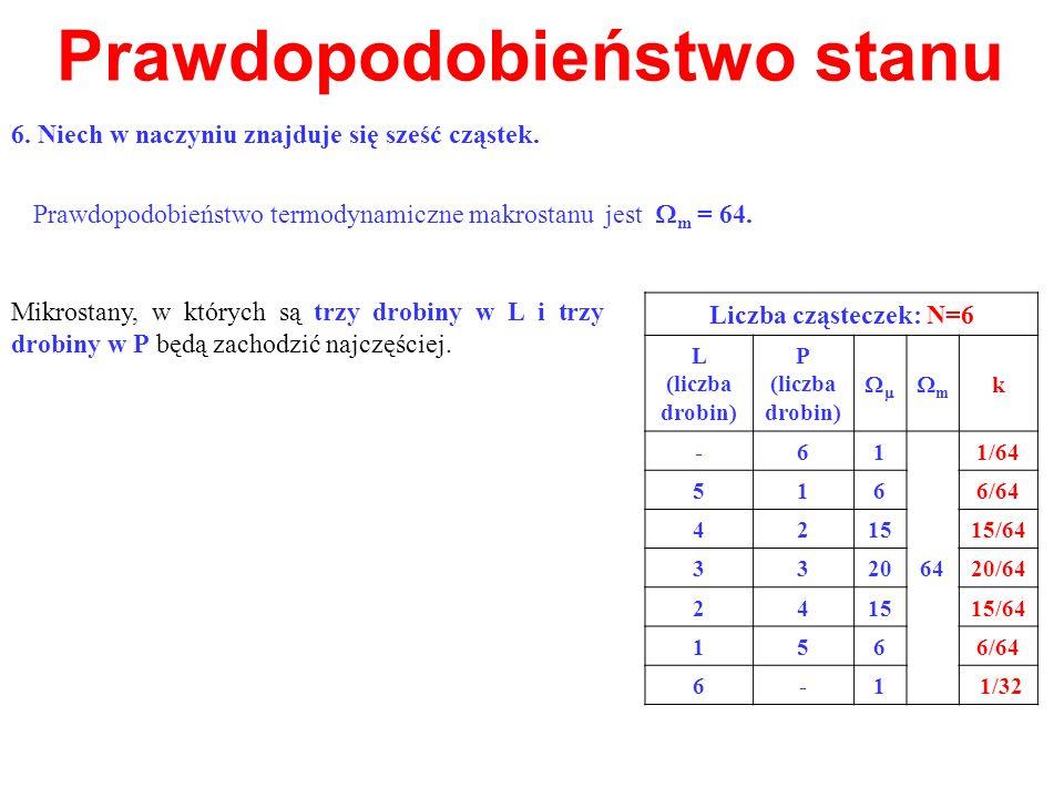 Prawdopodobieństwo stanu Mikrostany, w których są trzy drobiny w L i trzy drobiny w P będą zachodzić najczęściej. Prawdopodobieństwo termodynamiczne m