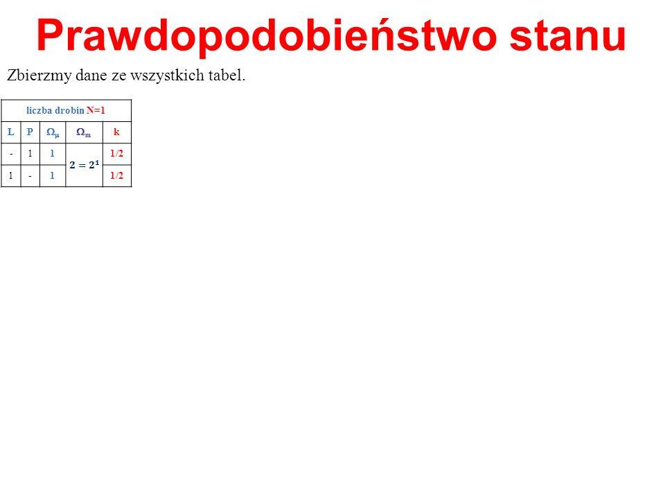 Prawdopodobieństwo stanu Zbierzmy dane ze wszystkich tabel. liczba drobin N=1 LP m k -11 1/2 1-1