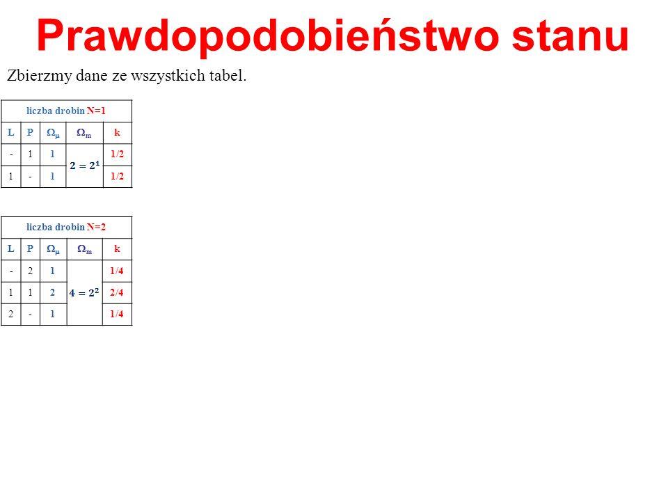 Prawdopodobieństwo stanu Zbierzmy dane ze wszystkich tabel. liczba drobin N=1 LP m k -11 1/2 1-1 liczba drobin N=2 LP m k -21 1/4 11 2 2/4 2-11/4