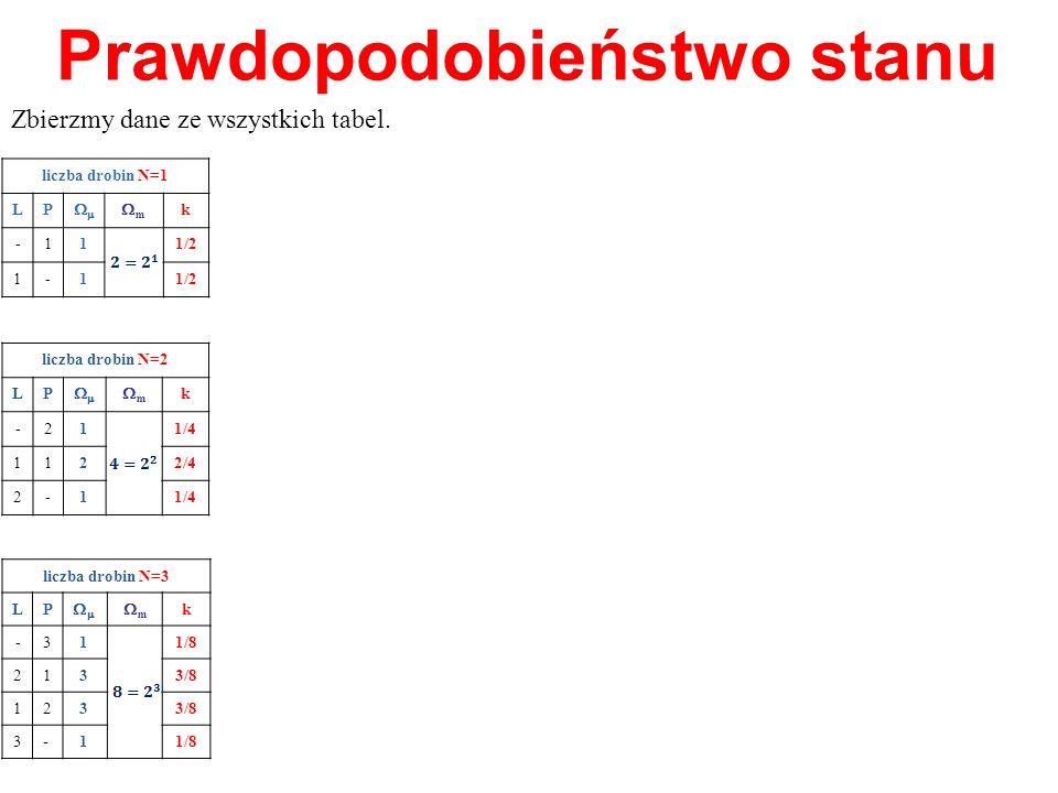 Prawdopodobieństwo stanu Zbierzmy dane ze wszystkich tabel. liczba drobin N=1 LP m k -11 1/2 1-1 liczba drobin N=2 LP m k -21 1/4 11 2 2/4 2-11/4 licz