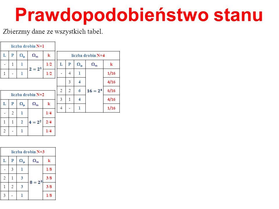 Prawdopodobieństwo stanu Zbierzmy dane ze wszystkich tabel. liczba drobin N=4 LP m k -41 1/16 34 4/16 226 6/16 314 4/16 4-1 1/16 liczba drobin N=1 LP