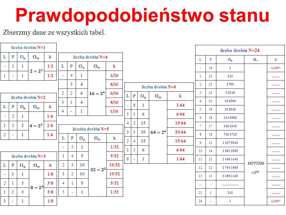Prawdopodobieństwo stanu Zbierzmy dane ze wszystkich tabel. liczzba drobin N=5 LP m k -51 1/32 145 5/32 2310 10/32 3210 10/32 415 5/32 5-11/32 liczba