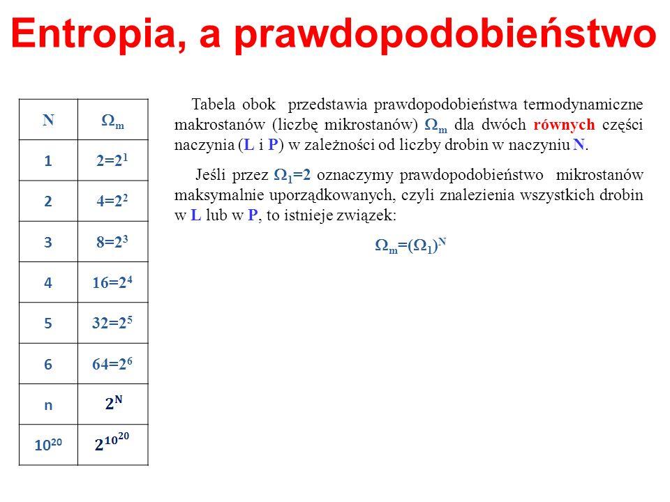 N m 1 2=2 1 2 4=2 2 3 8=2 3 4 16=2 4 5 32=2 5 6 64=2 6 n 10 20 Tabela obok przedstawia prawdopodobieństwa termodynamiczne makrostanów (liczbę mikrosta