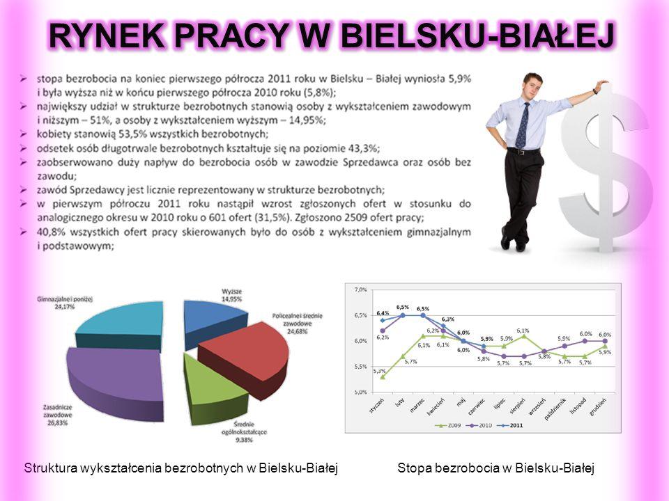 Struktura wykształcenia bezrobotnych w Bielsku-BiałejStopa bezrobocia w Bielsku-Białej