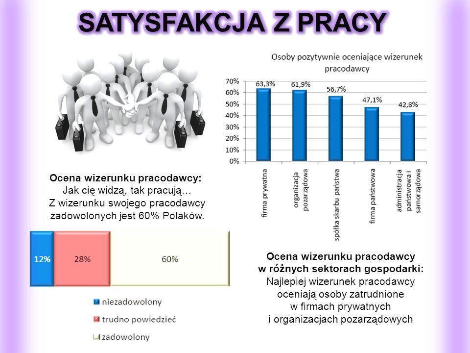 Ocena wizerunku pracodawcy w różnych sektorach gospodarki: Najlepiej wizerunek pracodawcy oceniają osoby zatrudnione w firmach prywatnych i organizacj