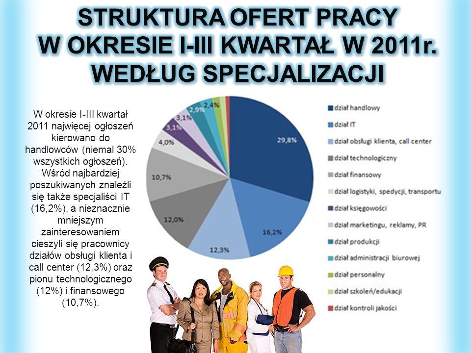 W okresie I-III kwartał 2011 najwięcej ogłoszeń kierowano do handlowców (niemal 30% wszystkich ogłoszeń). Wśród najbardziej poszukiwanych znaleźli się