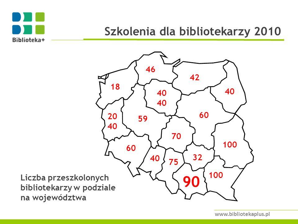 www.bibliotekaplus.pl 60 40 100 20 40 70 90 60 40 100 40 46 75 32 42 59 18 Liczba przeszkolonych bibliotekarzy w podziale na województwa Szkolenia dla bibliotekarzy 2010
