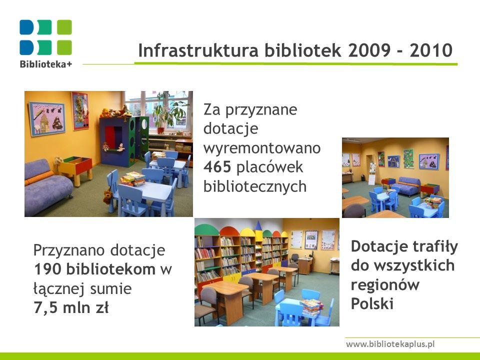 Infrastruktura bibliotek 2009 - 2010 www.bibliotekaplus.pl Przyznano dotacje 190 bibliotekom w łącznej sumie 7,5 mln zł Za przyznane dotacje wyremontowano 465 placówek bibliotecznych Dotacje trafiły do wszystkich regionów Polski