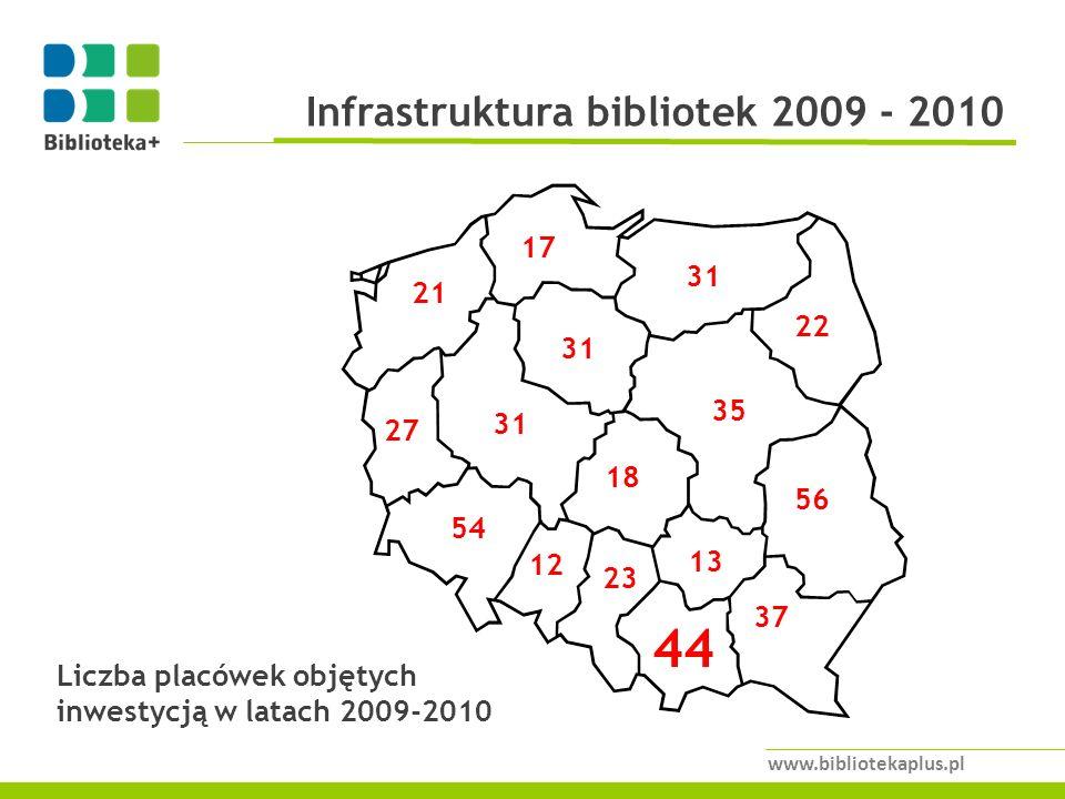 Infrastruktura bibliotek 2009 - 2010 www.bibliotekaplus.pl 54 31 56 27 18 44 35 12 37 22 17 23 13 31 21 Liczba placówek objętych inwestycją w latach 2009-2010