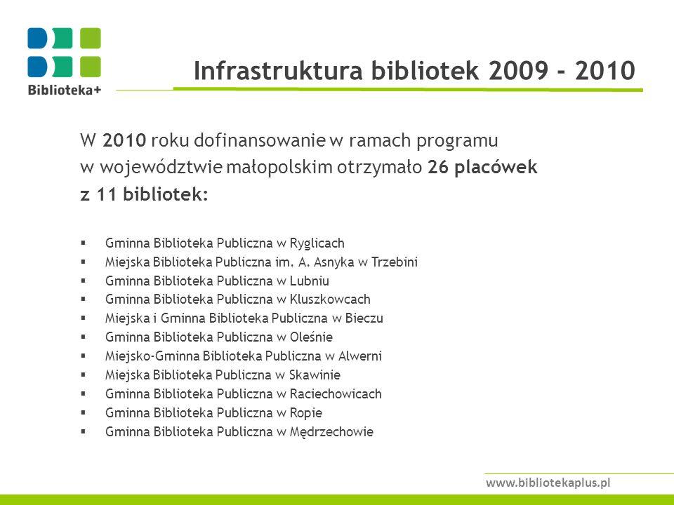 Infrastruktura bibliotek 2009 - 2010 www.bibliotekaplus.pl W 2010 roku dofinansowanie w ramach programu w województwie małopolskim otrzymało 26 placówek z 11 bibliotek: Gminna Biblioteka Publiczna w Ryglicach Miejska Biblioteka Publiczna im.