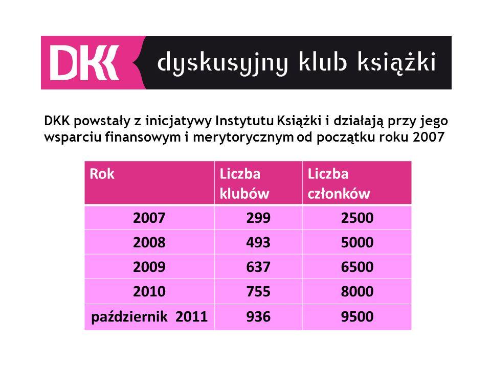 DKK powstały z inicjatywy Instytutu Książki i działają przy jego wsparciu finansowym i merytorycznym od początku roku 2007 RokLiczba klubów Liczba członków 20072992500 20084935000 20096376500 20107558000 październik 20119369500