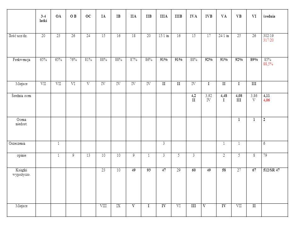 3-4 latki OAO BOCIAIBIIAIIBIIIAIIIBIVAIVBVAVBVIśrednia Ilość ucz/dz.202326241516182015/1 in16151724/1 in2526302/19 317/20 Frekwencja65% 76%81%88% 87%8