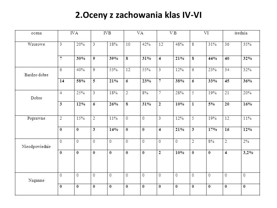 2.Oceny z zachowania klas IV-VI ocenaIVAIVBVAV BVIśrednia Wzorowe320%318%1042%1248%831%3635% 730%939%831%421%844%4032% Bardzo dobre 640%953%1255%312%6