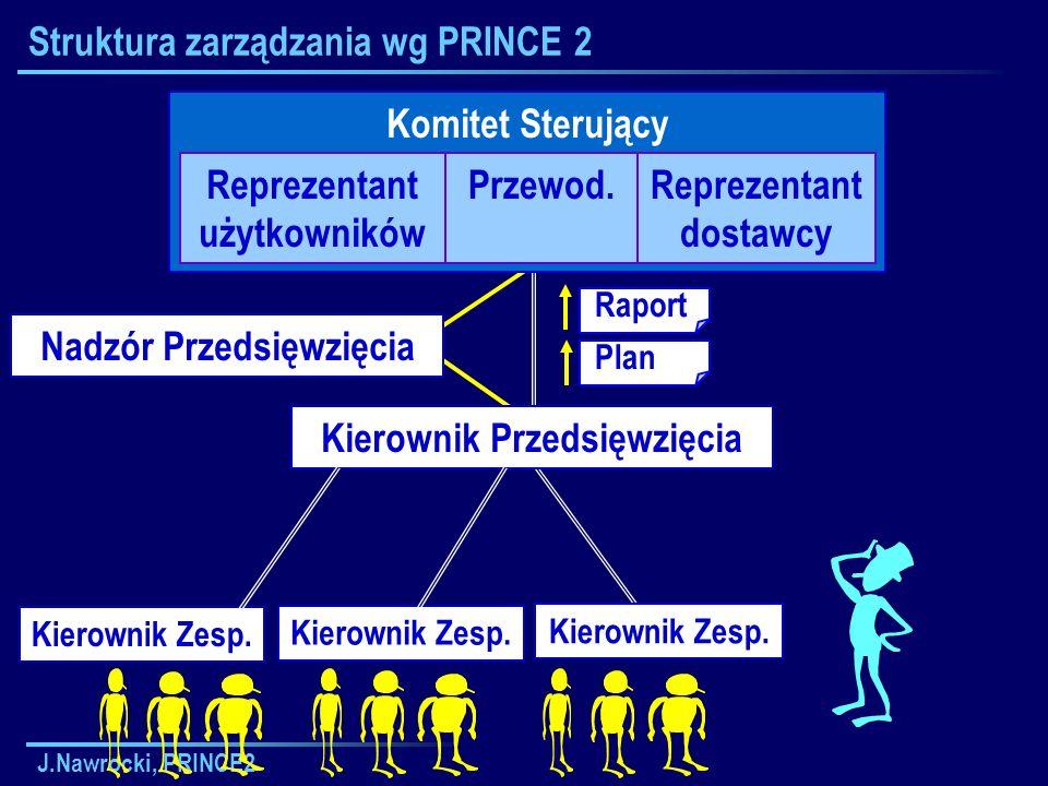 J.Nawrocki, PRINCE2 Kierownik Zesp. Struktura zarządzania wg PRINCE 2 Komitet Sterujący Reprezentant użytkowników Przewod.Reprezentant dostawcy Kierow