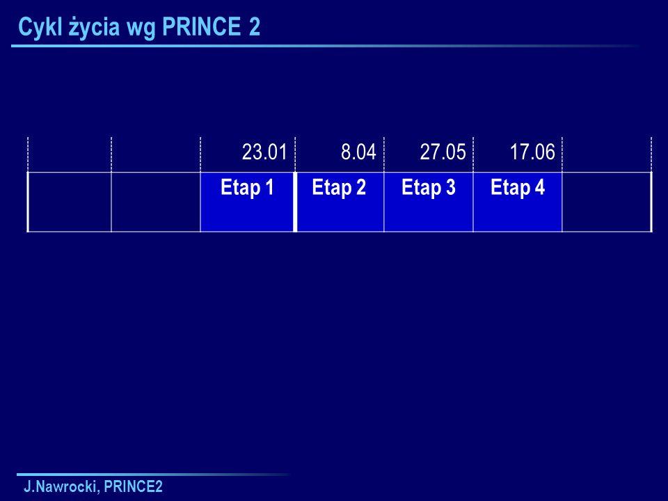J.Nawrocki, PRINCE2 Cykl życia wg PRINCE 2 23.018.0427.0517.06 Etap 1Etap 2Etap 3Etap 4