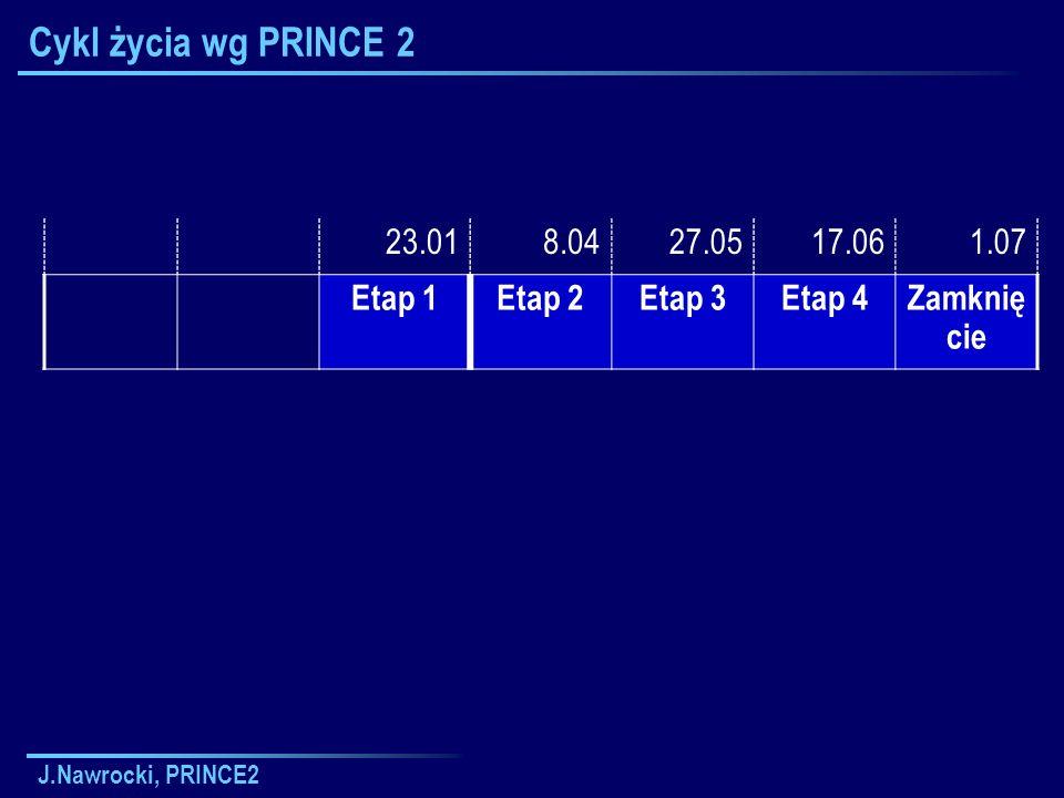 J.Nawrocki, PRINCE2 Cykl życia wg PRINCE 2 23.018.0427.0517.061.07 Etap 1Etap 2Etap 3Etap 4Zamknię cie