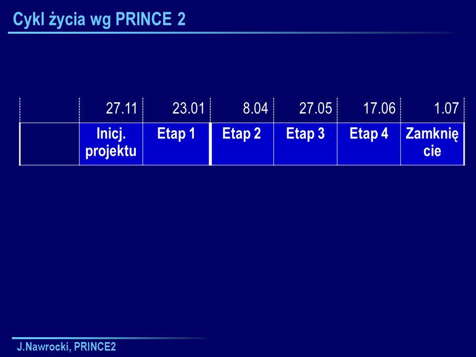 J.Nawrocki, PRINCE2 Cykl życia wg PRINCE 2 27.1123.018.0427.0517.061.07 Inicj. projektu Etap 1Etap 2Etap 3Etap 4Zamknię cie
