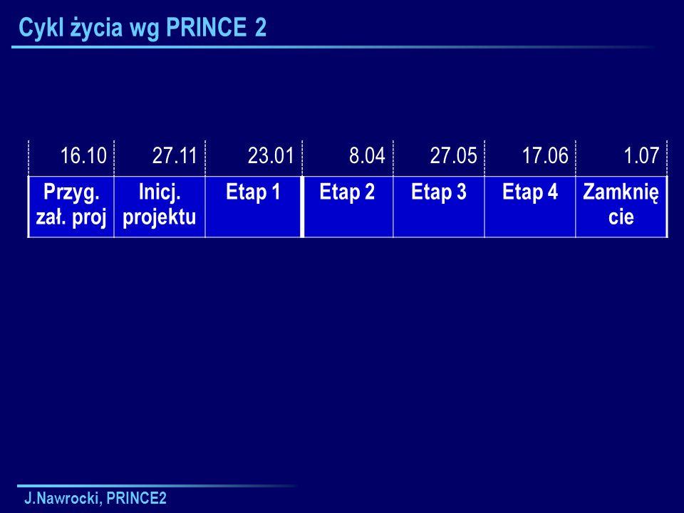 J.Nawrocki, PRINCE2 Cykl życia wg PRINCE 2 16.1027.1123.018.0427.0517.061.07 Przyg. zał. proj Inicj. projektu Etap 1Etap 2Etap 3Etap 4Zamknię cie