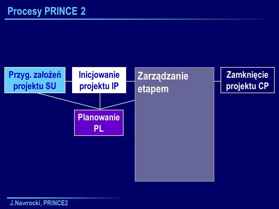 J.Nawrocki, PRINCE2 Procesy PRINCE 2 Zarządzanie zakresem etapu SB Przyg. założeń projektu SU Planowanie PL Zarządzanie wytwarzaniem produktów Inicjow