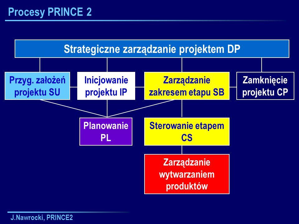 J.Nawrocki, PRINCE2 Procesy PRINCE 2 Strategiczne zarządzanie projektem DP Zarządzanie zakresem etapu SB Przyg. założeń projektu SU Planowanie PL Zarz