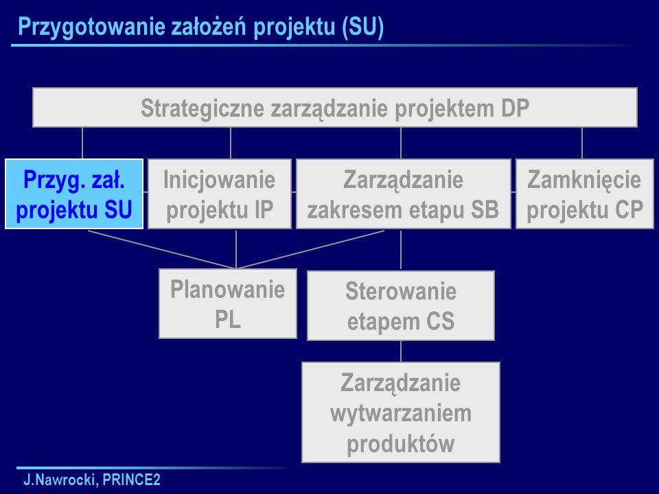 J.Nawrocki, PRINCE2 Przygotowanie założeń projektu (SU) Strategiczne zarządzanie projektem DP Sterowanie etapem CS Planowanie PL Zarządzanie wytwarzan