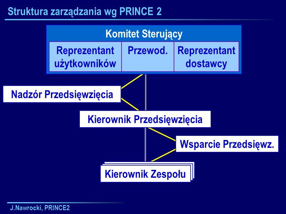 J.Nawrocki, PRINCE2 Kierownik Zespołu Struktura zarządzania wg PRINCE 2 Komitet Sterujący Reprezentant użytkowników Przewod.Reprezentant dostawcy Kier