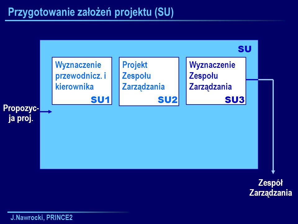 J.Nawrocki, PRINCE2 Przygotowanie założeń projektu (SU) Wyznaczenie przewodnicz. i kierownika SU1 SU Propozyc- ja proj. Projekt Zespołu Zarządzania SU