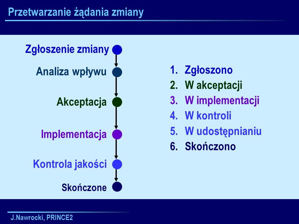 J.Nawrocki, PRINCE2 Przetwarzanie żądania zmiany 1.Zgłoszono 2.W akceptacji 3.W implementacji 4.W kontroli 5.W udostępnianiu 6.Skończono Analiza wpływ