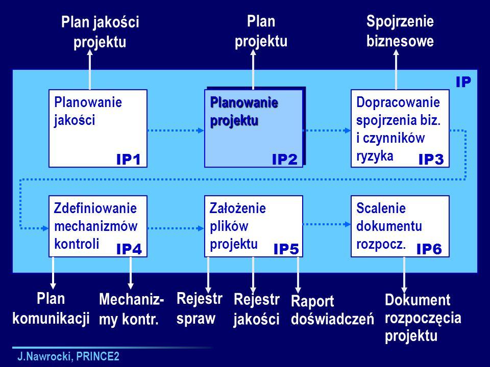 J.Nawrocki, PRINCE2 Zdefiniowanie mechanizmów kontroli Planowanie jakości Planowanie projektu Dopracowanie spojrzenia biz. i czynników ryzyka Założeni