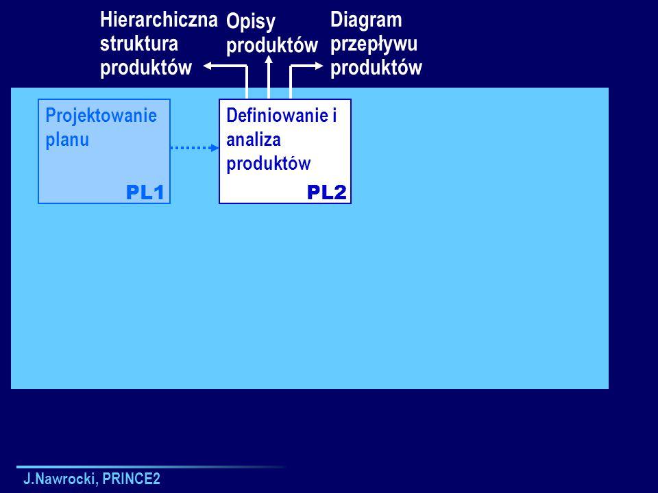 J.Nawrocki, PRINCE2 Projektowanie planu Definiowanie i analiza produktów PL1PL2 Hierarchiczna struktura produktów Opisy produktów Diagram przepływu pr