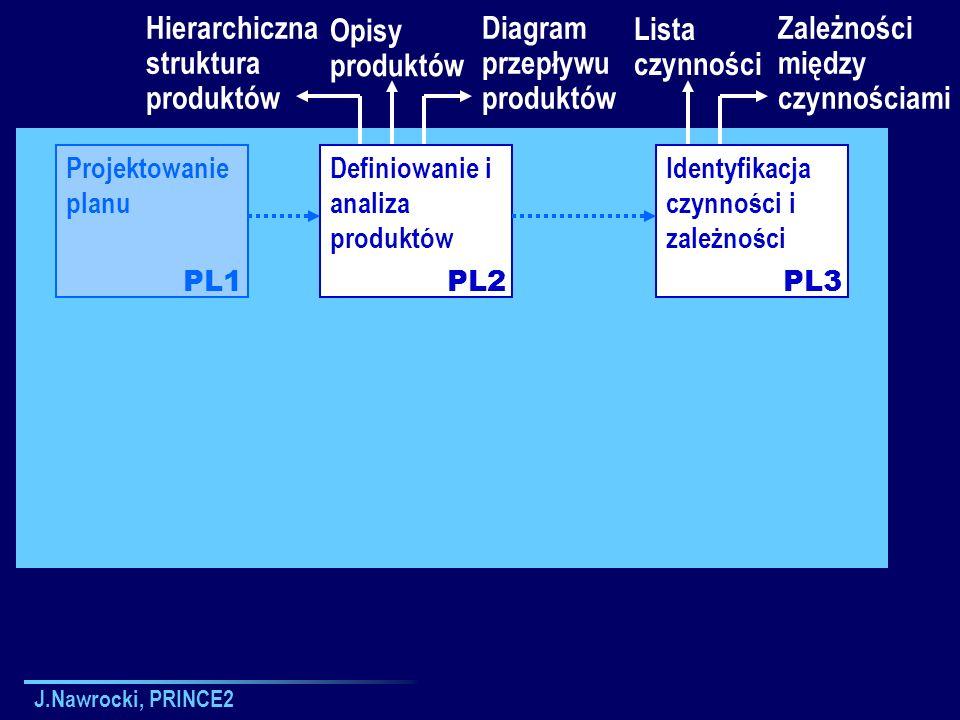 J.Nawrocki, PRINCE2 Projektowanie planu Definiowanie i analiza produktów Identyfikacja czynności i zależności PL1PL2PL3 Hierarchiczna struktura produk