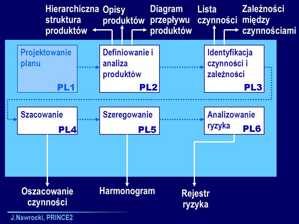 J.Nawrocki, PRINCE2 Projektowanie planu Definiowanie i analiza produktów Identyfikacja czynności i zależności Analizowanie ryzyka PL1PL2PL3 PL6 Hierar