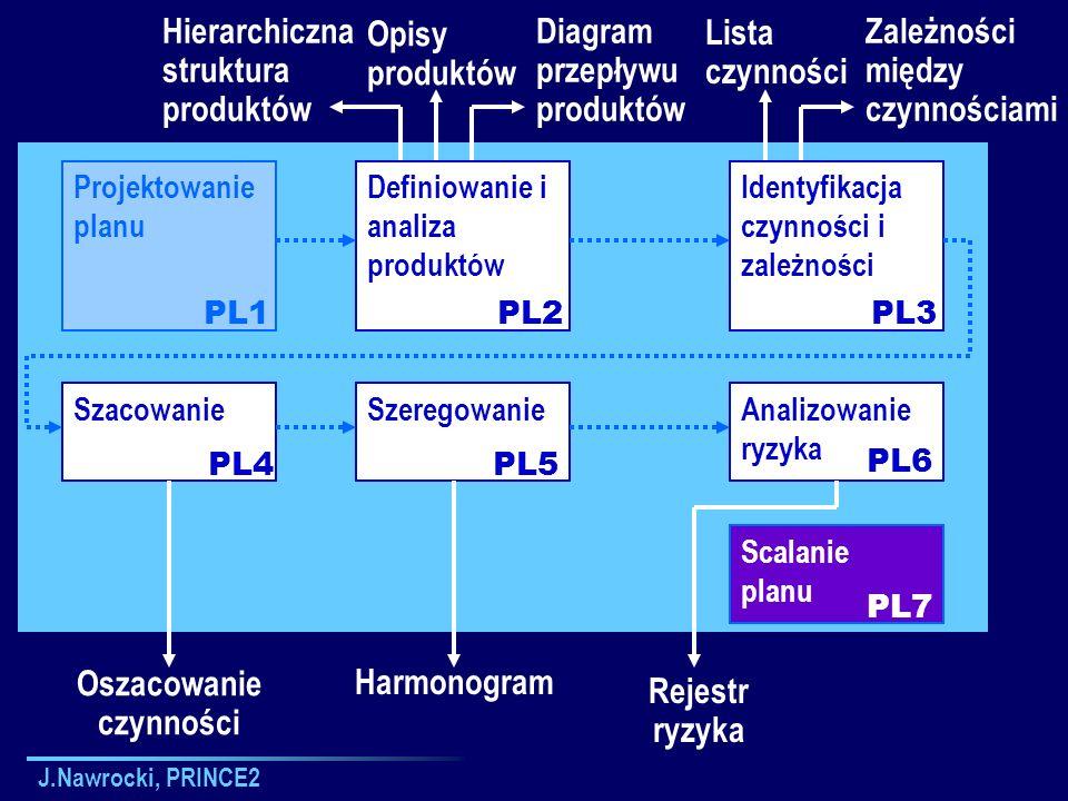 J.Nawrocki, PRINCE2 Projektowanie planu Definiowanie i analiza produktów Identyfikacja czynności i zależności Analizowanie ryzyka PL1PL2PL3 PL6 Scalan
